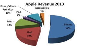 Apple Revenue 2013