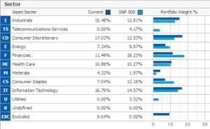 Sector Weights Relative to S&P 500