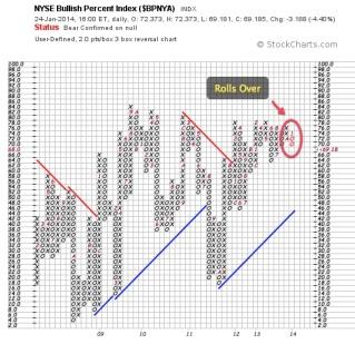NYSE Bullish Pct 2014.01.24 2