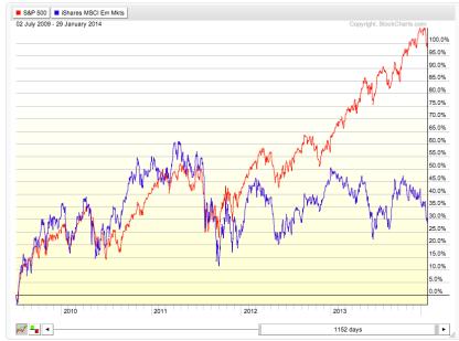 _SPX_EEM__PerfChart_-_StockCharts_com_-_Free_Charts