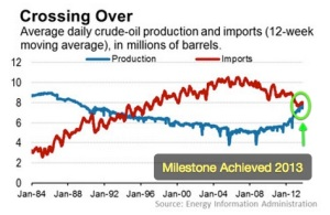 US Production vs Imports