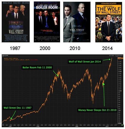 Wall Street Movie Chart