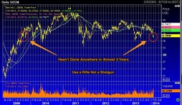 Chart__EEM____