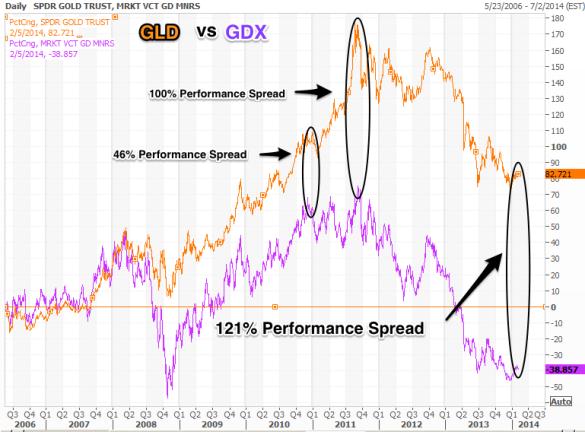 GLD vs GDX