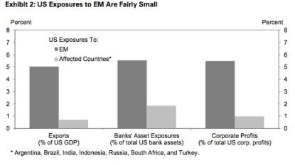 US EM Sales Exposure