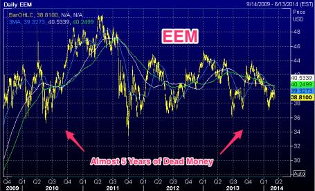 Chart__EEM