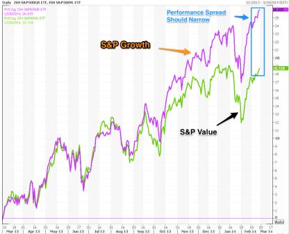 S_P_Growth_vs_Value