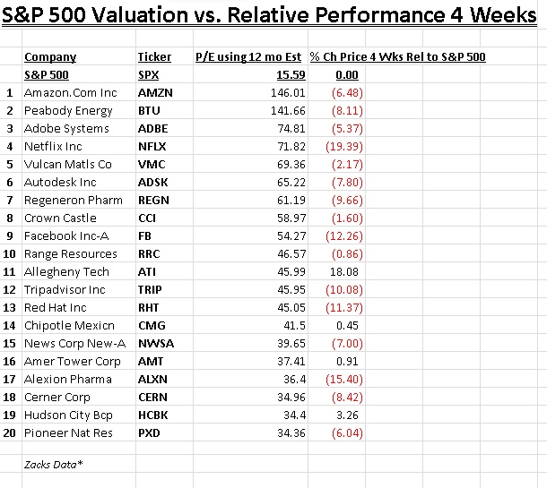 S_P_Valuation_vs__Relative_Perf__4_weeks