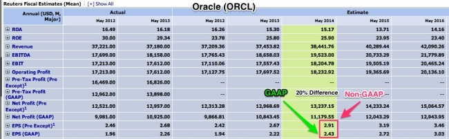 Oracle_GAAP_vs_Non-GAAP_May_2014