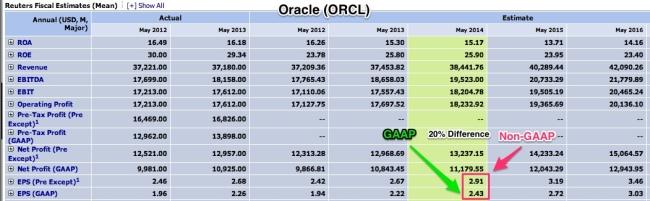 Oracle_GAAP_vs_Non-GAAP_May_2014