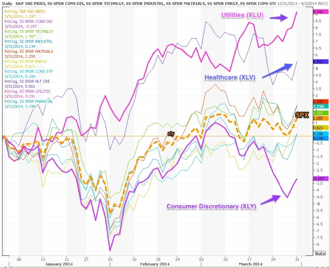 Sector_Perf_Q1_2014