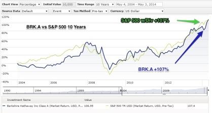 BRK_vs_SPX_10_Years