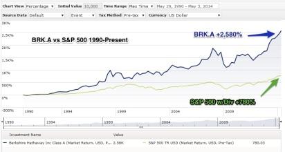 BRK_vs_SPX_1990-Present
