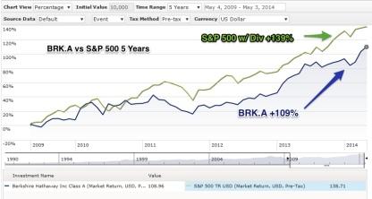 BRK_vs_SPX_5_Years