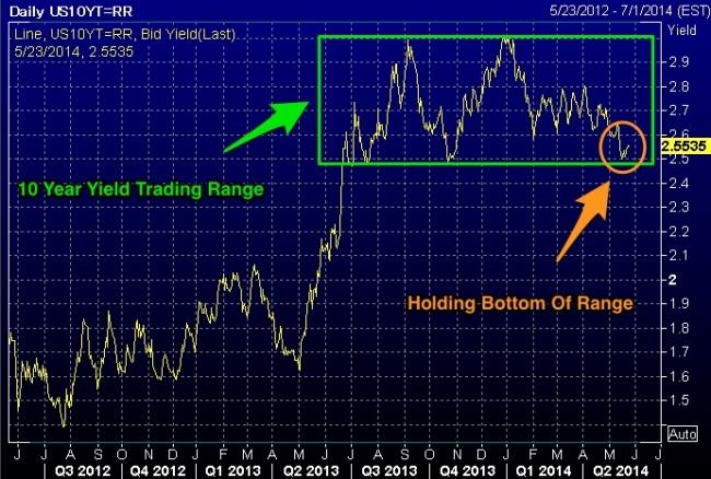 Chart__US10YT_RR