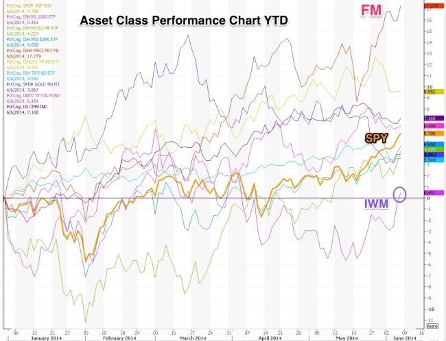 Chart_1_Asset_Class_Perf_YTD