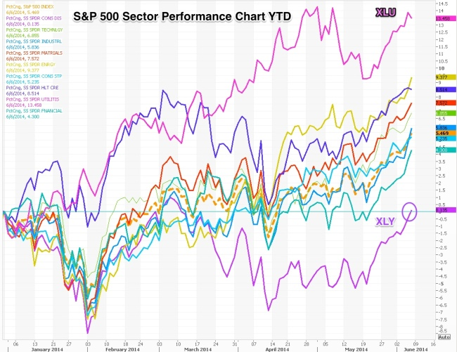 Chart_2_S_P_500_Sect_Perf_Chart_YTD