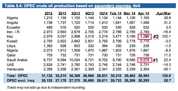 opec_production