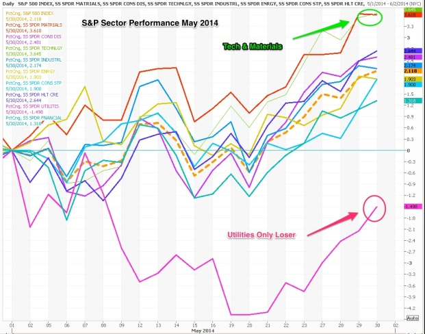 Sector_Performance_2014_05