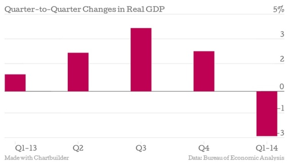 U_S__GDP_Dropped_2_9__In_The_First_Quarter_2014__Down_Sharply_From_Second_Estimate