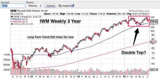 IWM_Weekly