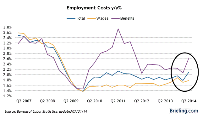 Briefing_com__Employment_Cost_Index