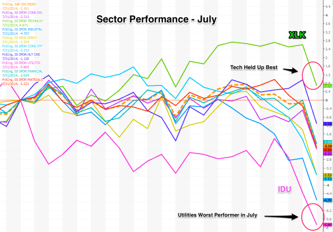 Sect_Perf_July_2014
