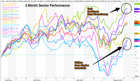 Sector_3_month_Aug_2014
