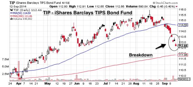 Chart 2 TIP