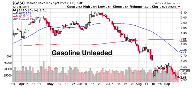 Chart 4 Gasoline Unleaded