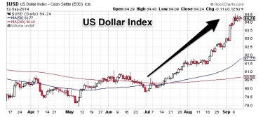 Chart_1_US_Dollar_Index