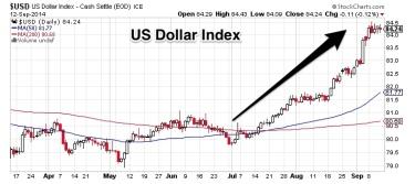 Chart_1_US_Dollar_Index