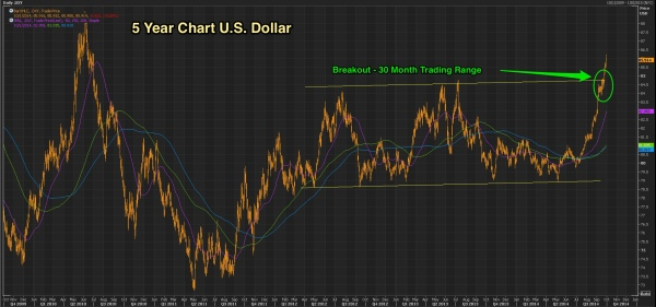Chart___DXY_Sep_30_14