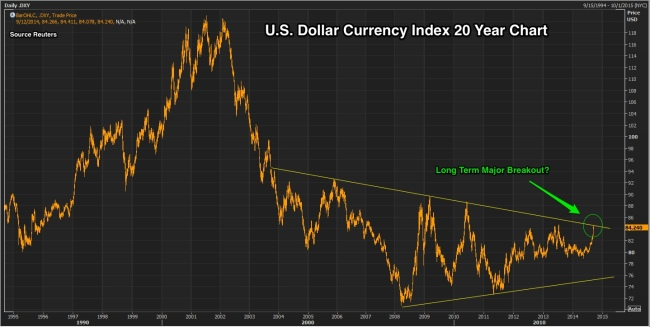 DXY_20_year_chart