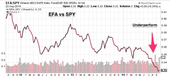 EFA_vs_SPY