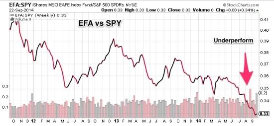 EFA_vs_SPY