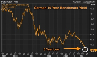 German_10_Year_Benchmark