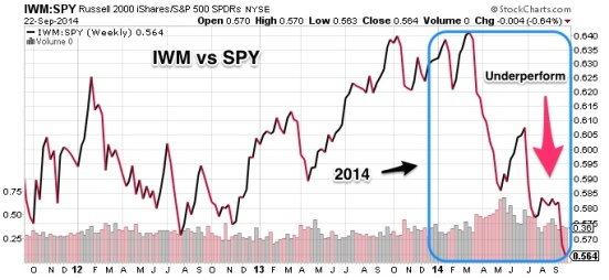IWM_vs_SPY