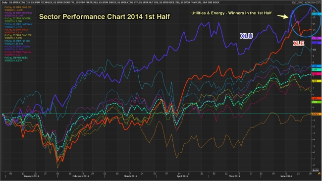 Sector_6_month_perf_2014