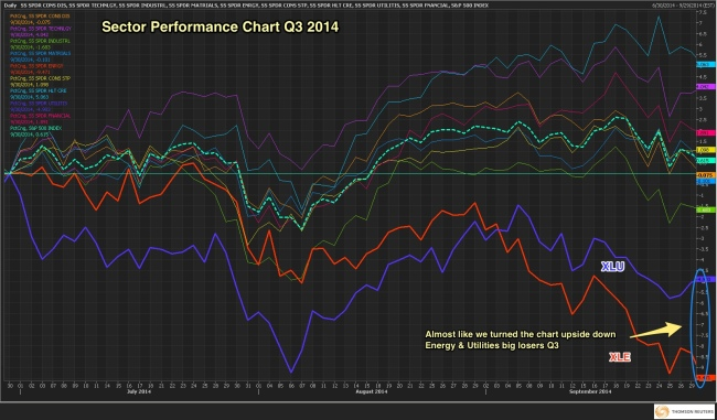 Sector_Perf_Q3_2014