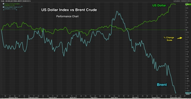 US_Dollar_vs_Brent