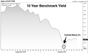 10_Year_Yield_2_Month