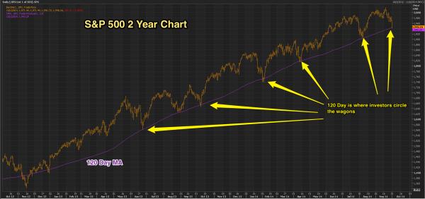 Chart___SPX_2_year_120_day_ma