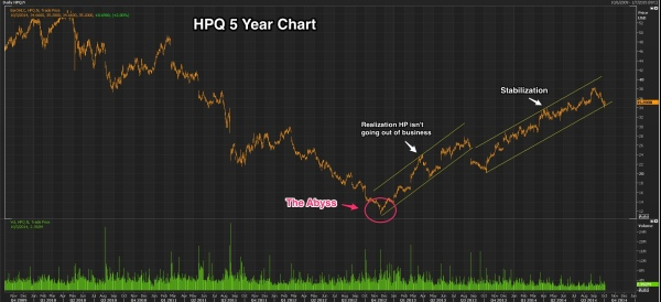 Chart__HPQ_N