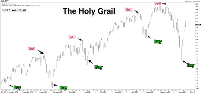 Holy_Grail_Chart