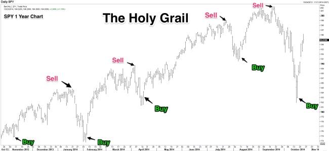 Holy_Grail_Chart