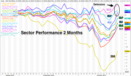 Sector_Performance_2_Months