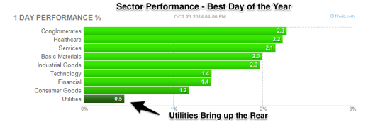 Sector_Performance_Best_Day_of_the_Year