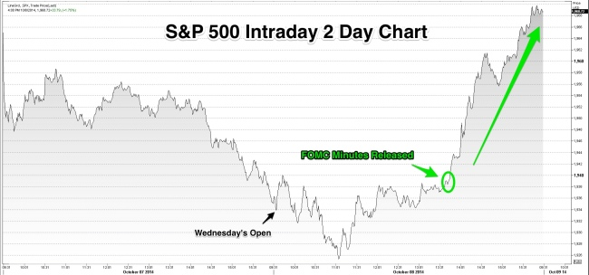 SPX_Intraday_Oct_8