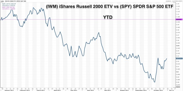 IWM_vs_spy_ytd